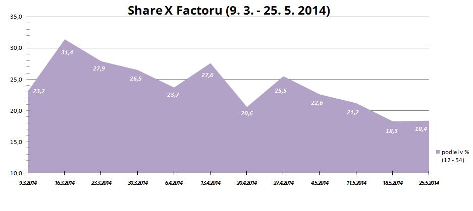 share x factor